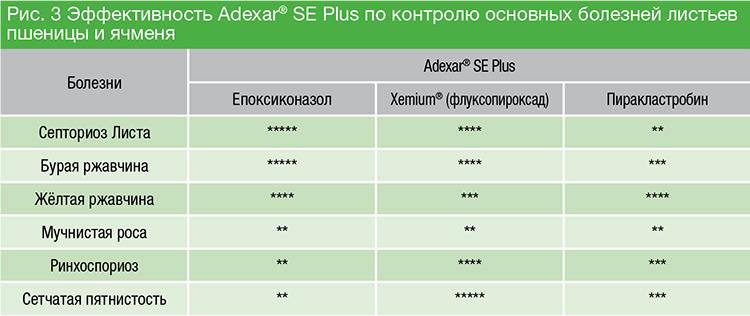 adexar-eficacitate