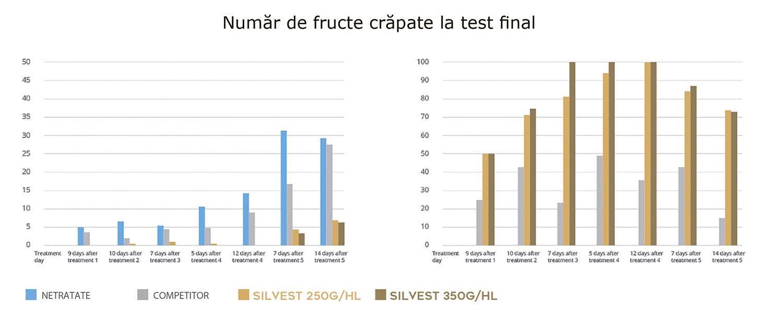 Efectul SILVEST asupra roșiilor în Almeria (Spania). Diferite doze SILVEST – 5 aplicații.