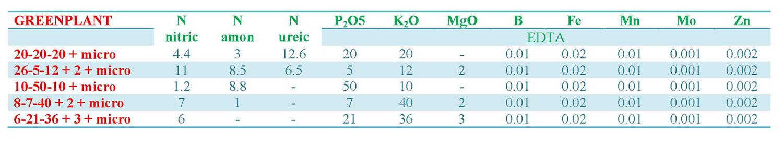 GREENPLANT-tabel2